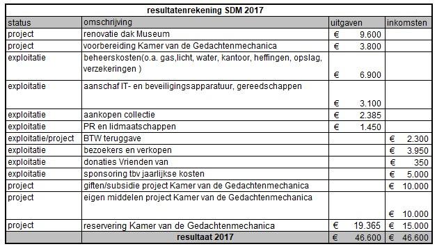 resultatenrekening2017SDM