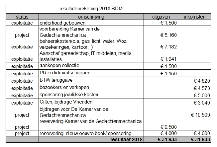 SDM2018resultatenrekening